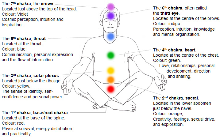 Chakras-Locations